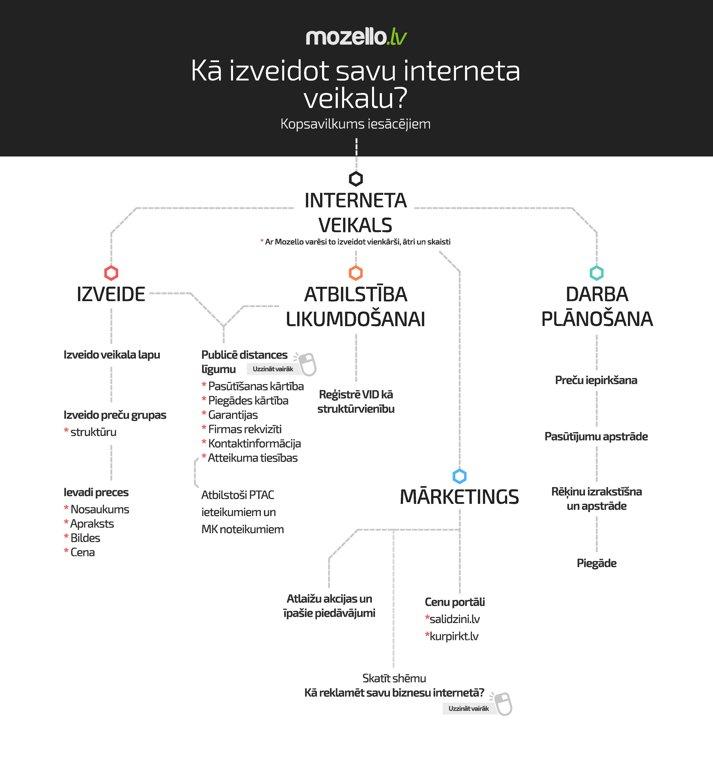 Kā izveidot interneta veikalu?