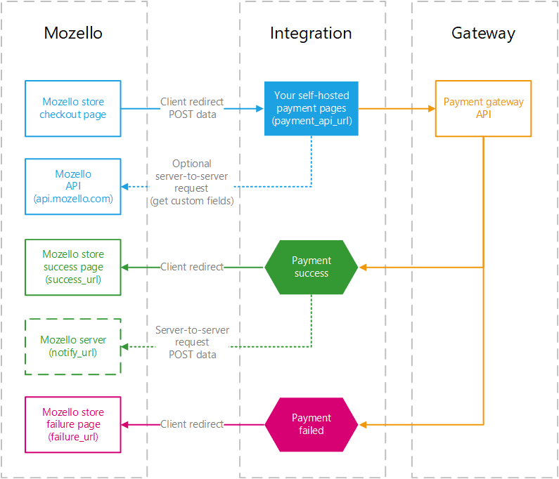 Mozello Payment API